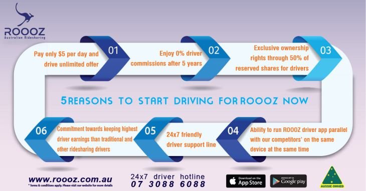 Another 5 reasons to start driving for ROOOZ.  http://bit.ly/2oVEuSt  #DrivewithROOOZ