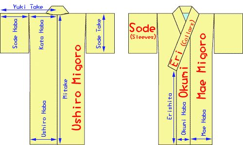 Enter your height and waist measurement & it calculates all the correct measurements to make a kimono