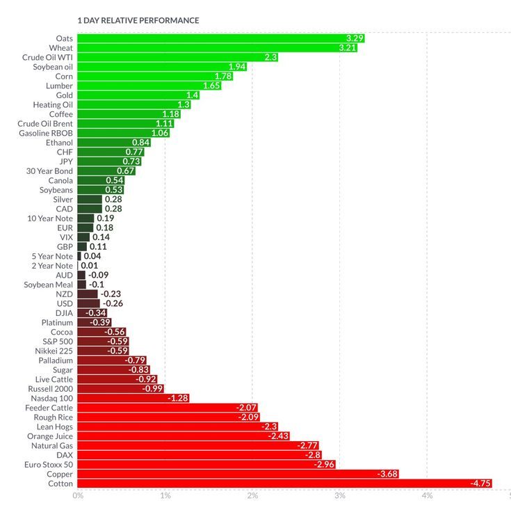 Forex Performance Chart | Tradeview Forex
