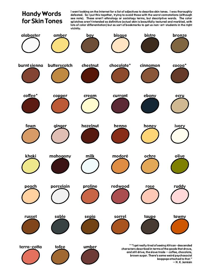 HANDY DANDY SKIN TONES! This is great for describing skin tones!!!!