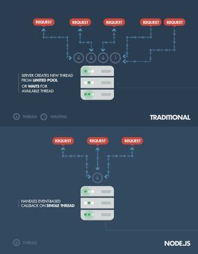 A Case-by-Case Introduction to Node.js | Toptal
