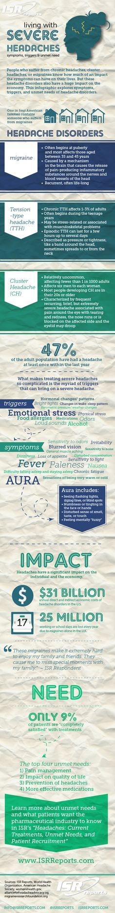 Living with Severe Headaches: Symptoms, Triggers, and Unmet Needs…