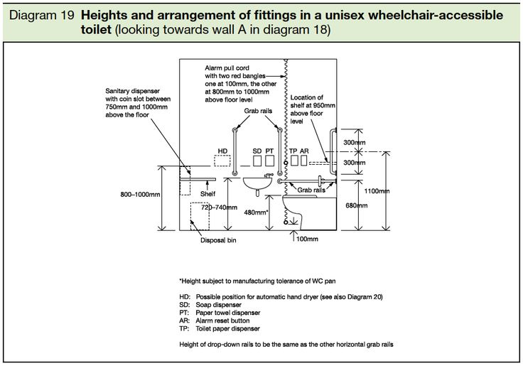 19-Heights-and-arrangement-of-fittings-in-a-unisex-wheelchair-accessible-toilet-looking-towards-wall-A-in-diagram-18.png (942×660)
