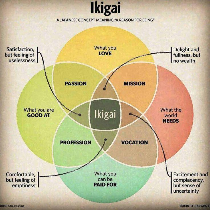 #Ikigai Concepto japonés de la razón del ser.