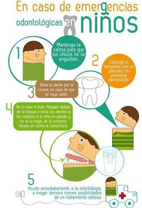 5 pasos en caso de #emergencias #dentales en niños: