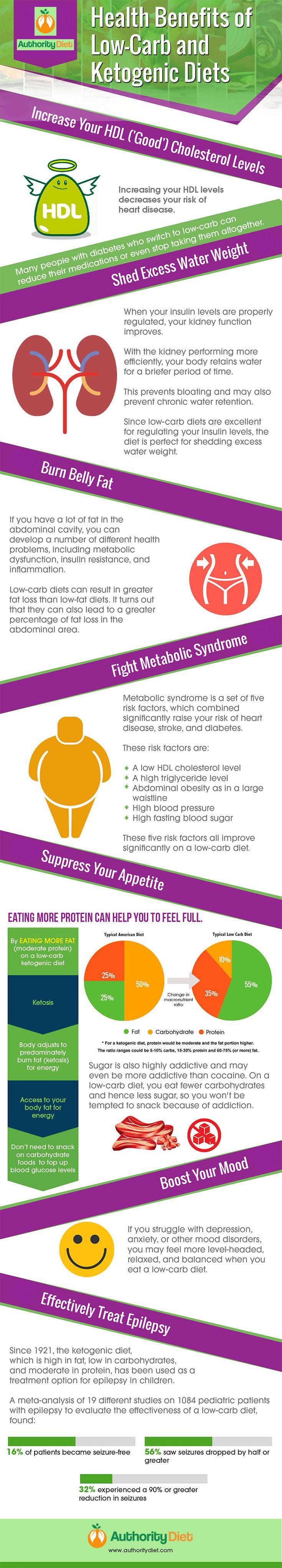 Atkins Diet: How It Works, Health Benefits, Plus Precautions