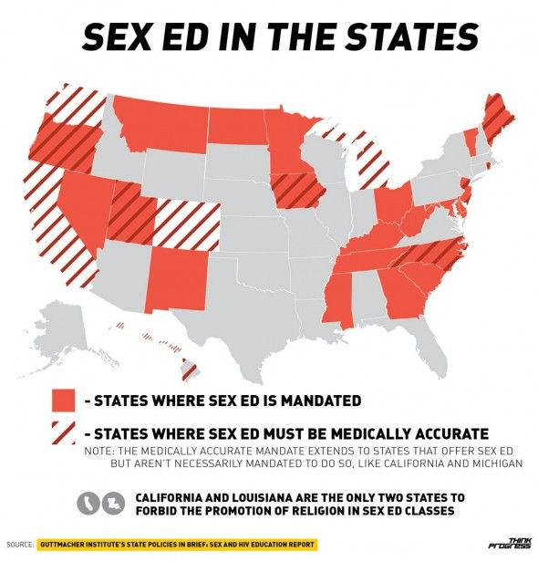 Sex education articles something