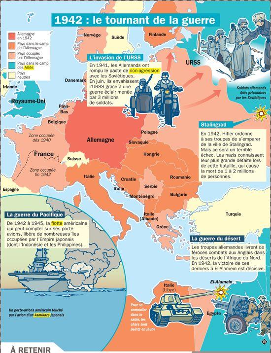 Fiche exposés : Seconde Guerre mondiale : 1942 est le le tournant de la guerre