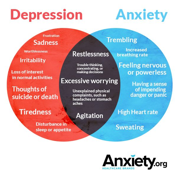 Depression & Anxiety Overlaps.