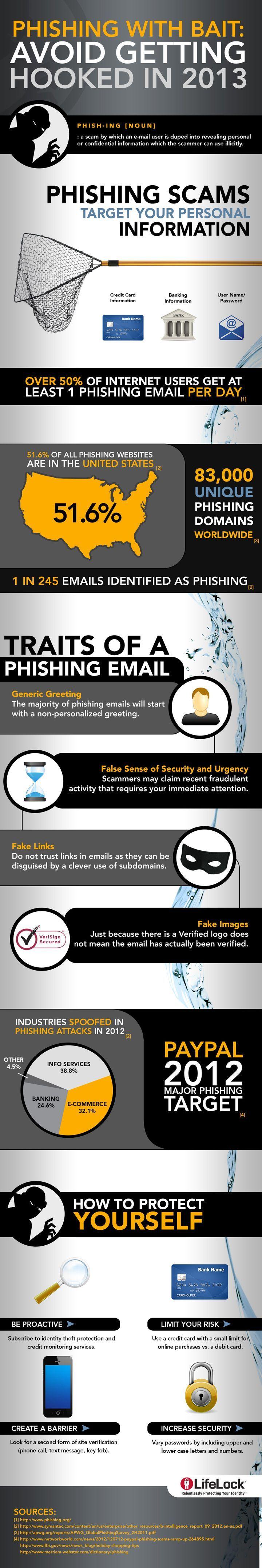 29 best Fraud & Scam Awareness images on Pinterest