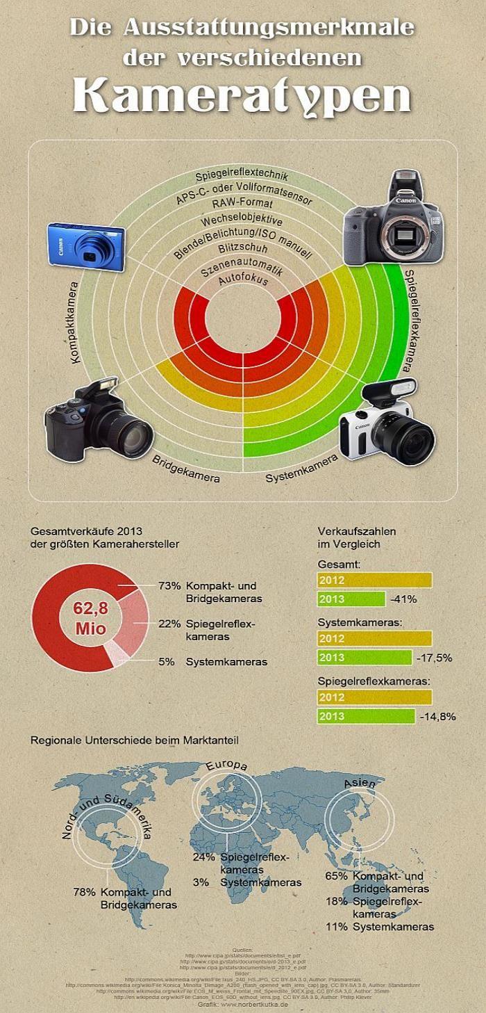 Schaubild Fotokamera Vergleich