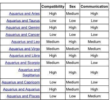 zodiac date love compatibility chart free