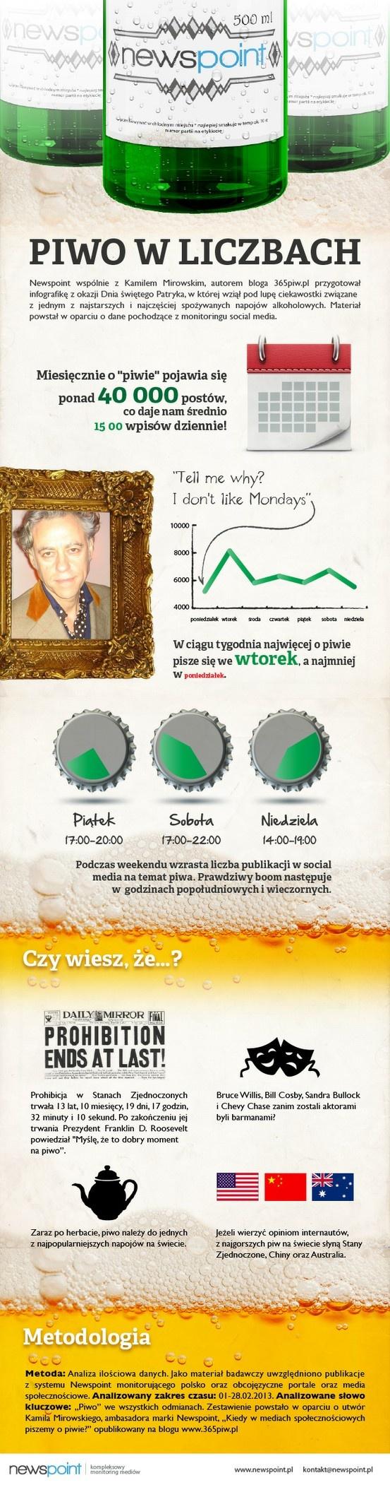Piwo w social mediach. #Newspoint #365piw