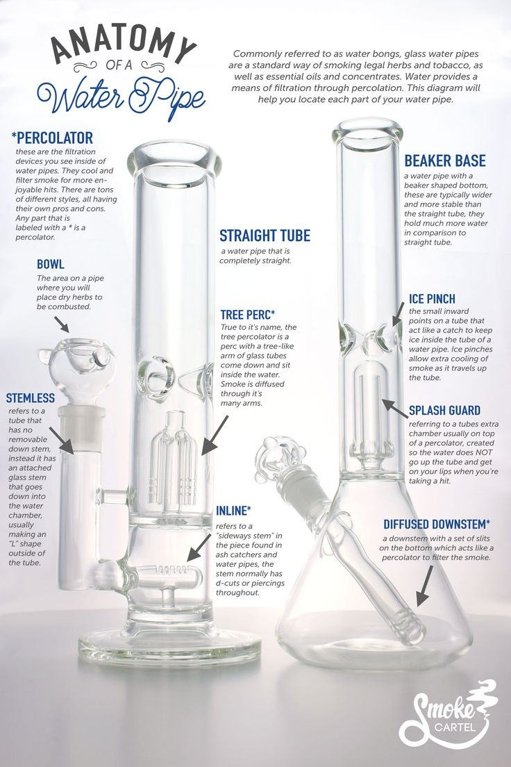The anatomy of a bong or water pipe.