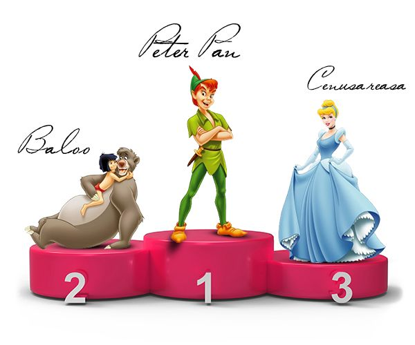 Top 3 most popular story characters