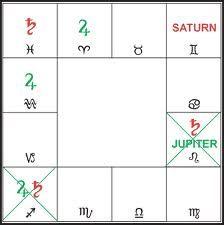 Védica Astrology