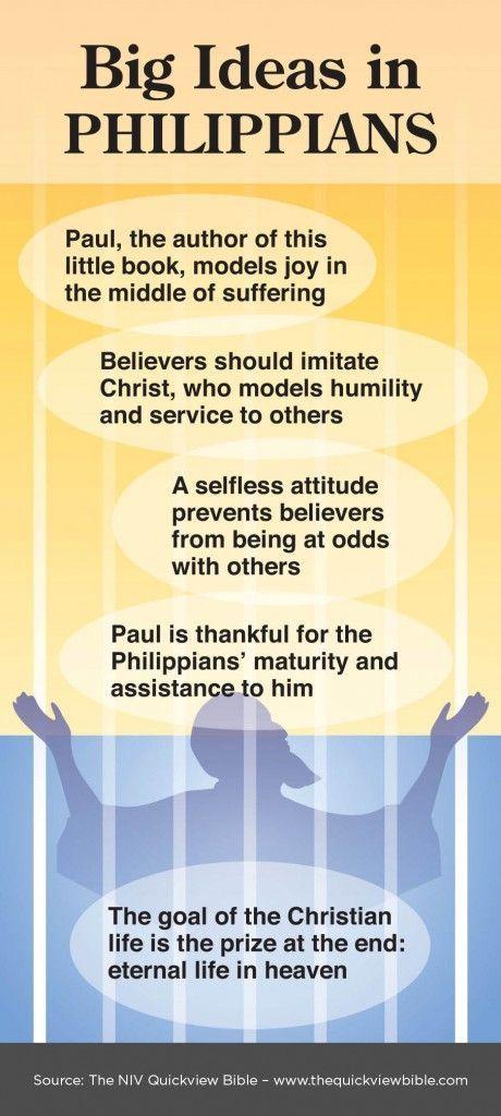 Philippians   Illustrated Online Bible Study