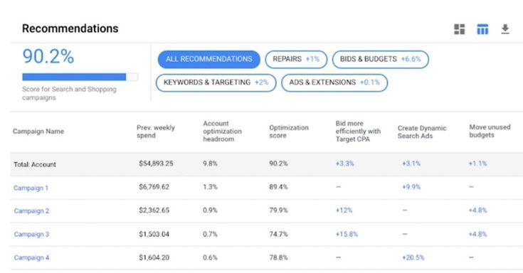 Google Ads führt verbesserte Keyword-Empfehlungen ein Google Ads aktualisiert …