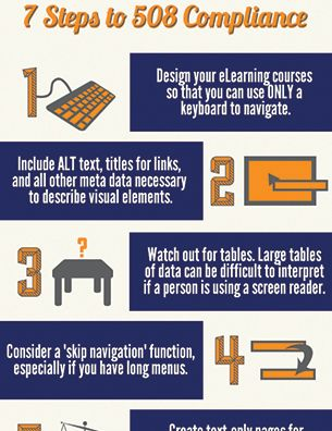 25 best compliance images on pinterest instructional design 7 steps to 508 compliance preview infographic fandeluxe Image collections