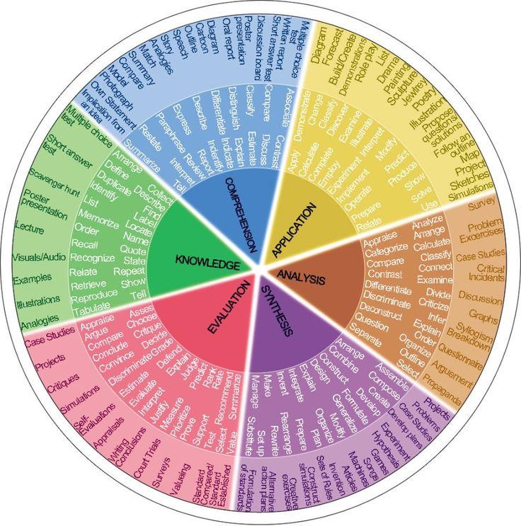 Bloom's Taxonomy Verb Wheel