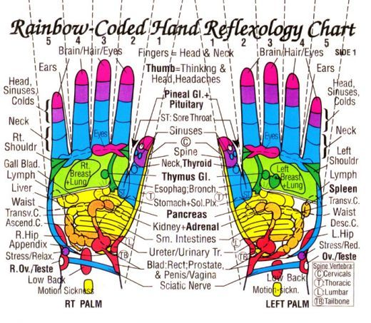 Reflexology hand chart. Applying gentle but firm steady pressure, massage. With an essential oil also, lavender is very relaxing