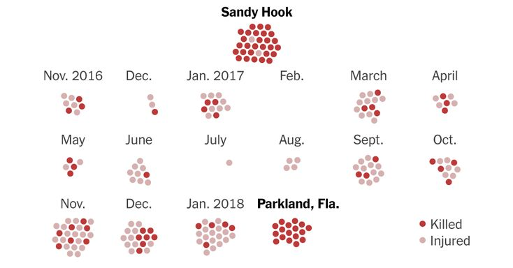 Since 26 people were killed in Newtown, Conn., in 2012, a nonprofit that tracks school shootings has recorded seven a month.