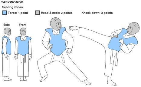 Taekwondo scoring zone