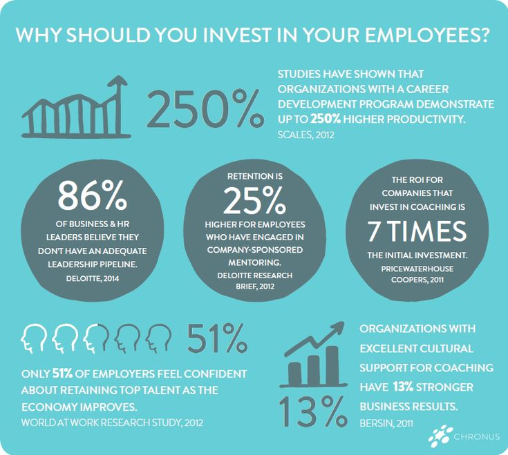Infographic: Employee Development Program Best Practices ...