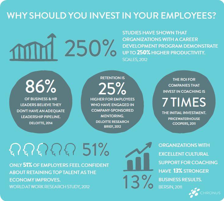 Infographic: Employee Development Program Best Practices