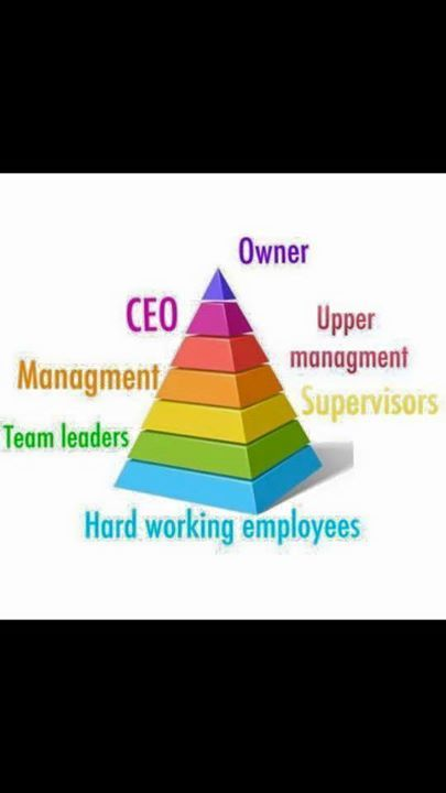 Okay so I have a lot of people coming to me and telling me that Juice Plus is a pyramid scheme. Wrong Pyramid schemes are actually illegal. We are continuously checked by the Direct Selling Association that we are to standard! I've made these two diagrams to explain to you all a little better Example Let's say lovely Jane works for a supermarket. Jane has been on the shop floor now for 5 years working on the tills. Jane has never been late to work never had a sick day and is always on time…