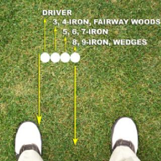 Ball positioning is one of the most important part of golf! heres a cool picture to help remind you