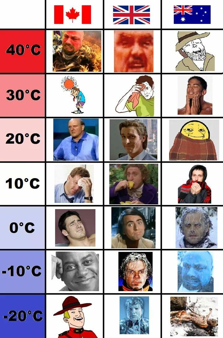 40 degree heat is *starting* to get really hot for Aussies.