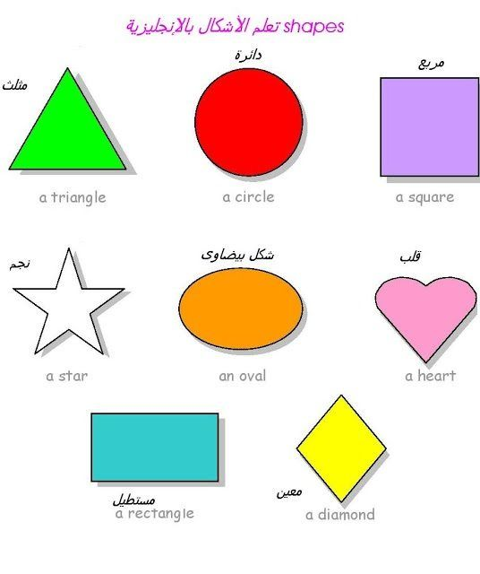 الاشكال الهندسية بالانجلش Geometric Shapes Shapes Geometric