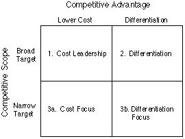Porter's Generic Competitive Strategies (ways of competing) #pelotonstrategy #gatekeeperbusiness #behariourchange