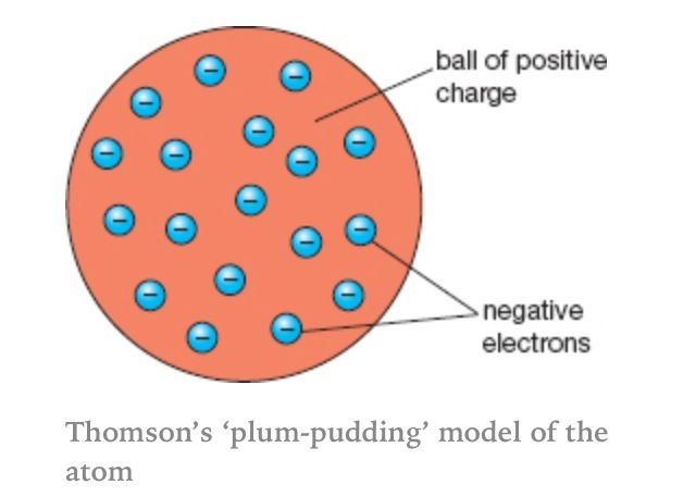 Plum-pudding model of an atom.
