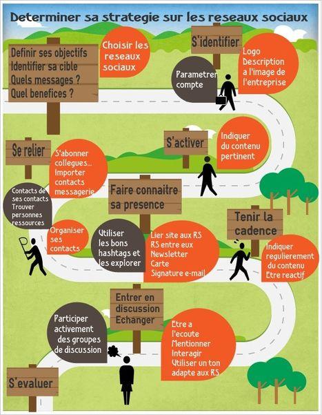 Scoop.it du CDDP 43  : sélection de ressources sur l'Education aux Médias