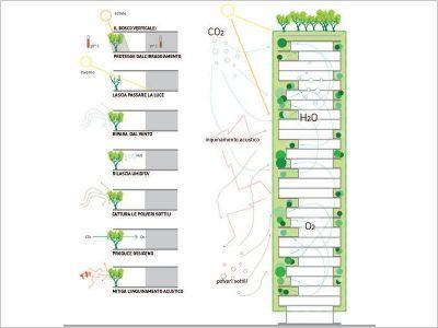 Bosco Verticale plantes barrières