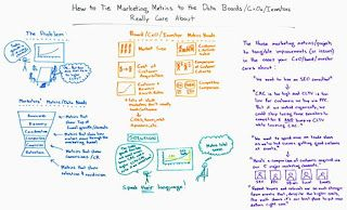 How to Tie Marketing Metrics to the Data that Boards, CxOs, and Investors Really…