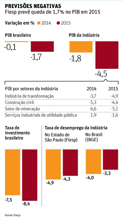 Fiesp prevê que indústria encolherá 4,5% neste ano - 24/03/2015 - Mercado - Folha de S.Paulo