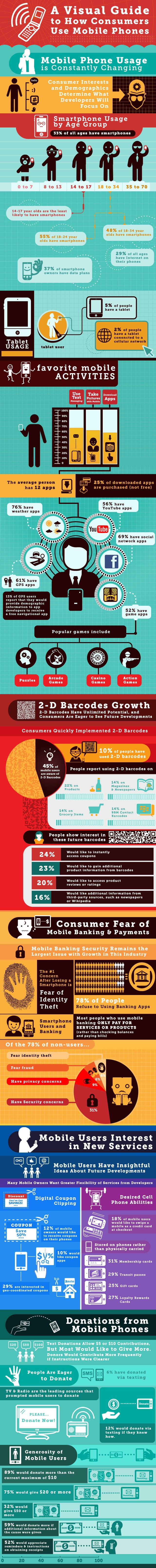 #INFOGRAPHIC: A VISUAL GUIDE TO HOW CUSTOMERS USE MOBILE PHONES