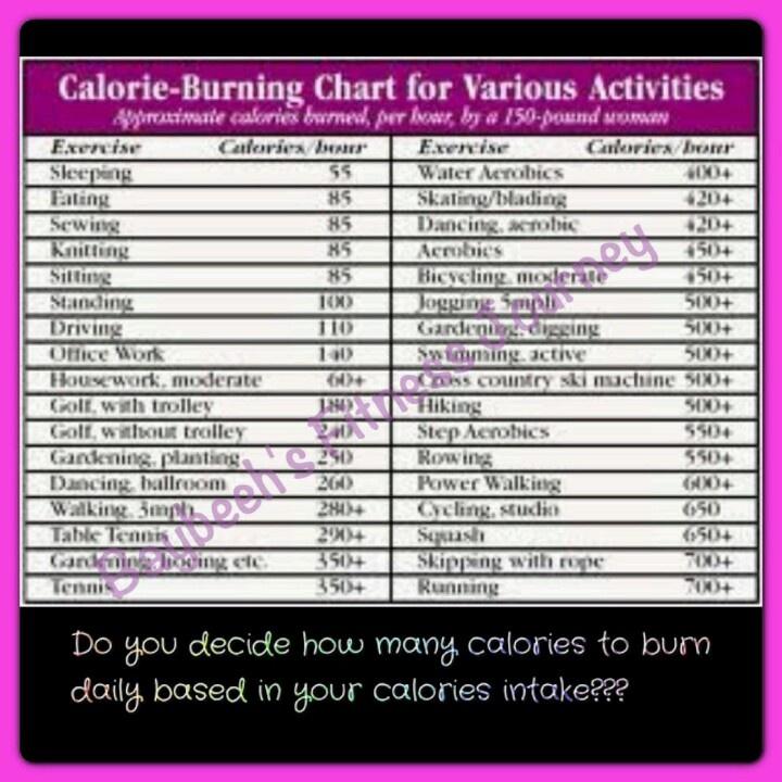 best 25  calories burned chart ideas on pinterest