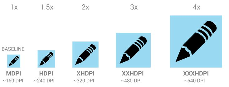 Android Icon Display Densities