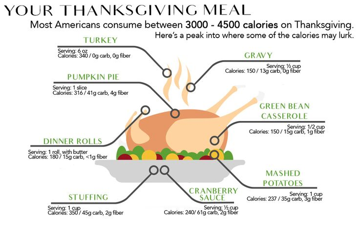 Typical Thanksgiving Dinner Calorie Count