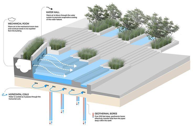 Simons-Center-park-Dirtworks-11-Water-Feature-DIagram « Landscape Architecture Works | Landezine