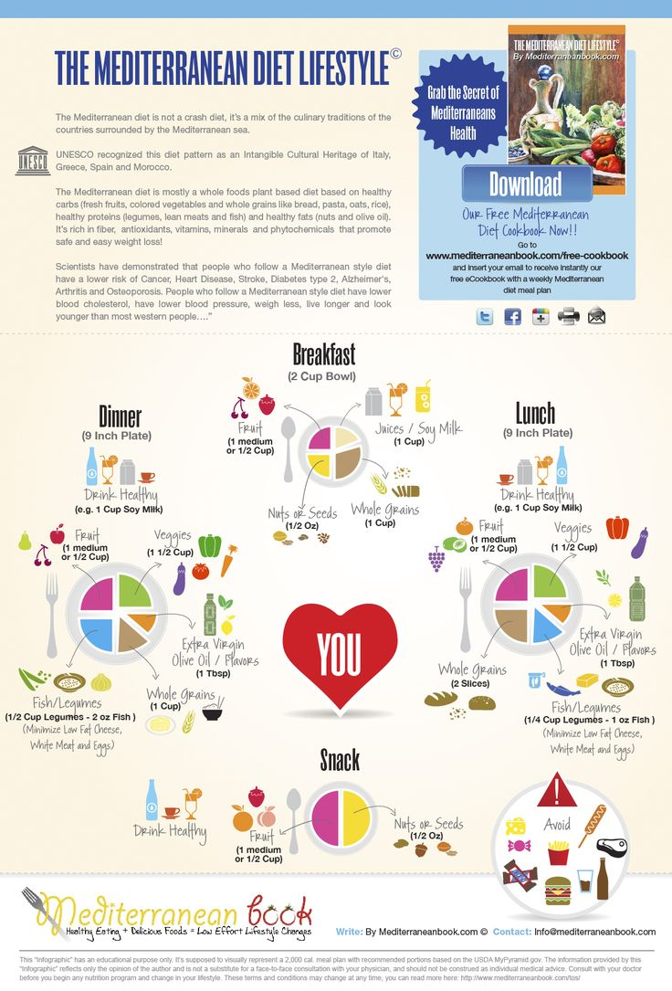 Mediterranean diet for Mediterranean menu