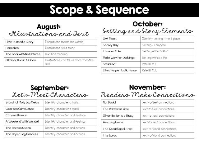 Read aloud scope and sequence with overall themes, books, and focus skills for grades K-2