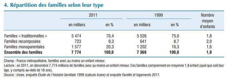 L'Insee publie une étude détaillée sur le couple et la famille en France. Il en ressort une progression des ruptures, des familles recomposées…