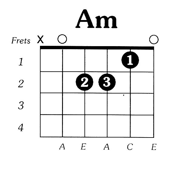 Guitar guitar tablature explained : 1000+ ideas about Am Guitar Chord on Pinterest | Guitar tips ...