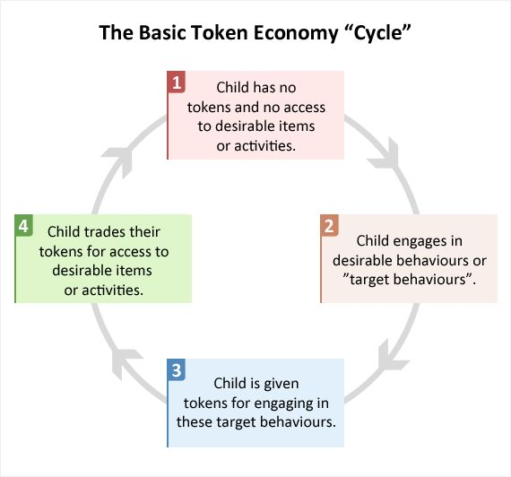 token economy and behavior chains Token economy of te-food te-food's token (tfd) circulation will serve more separate use cases in the system  supply chain participants will need to pay  the system incentives conscious .