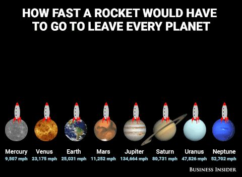 Escape velocities for each planet.